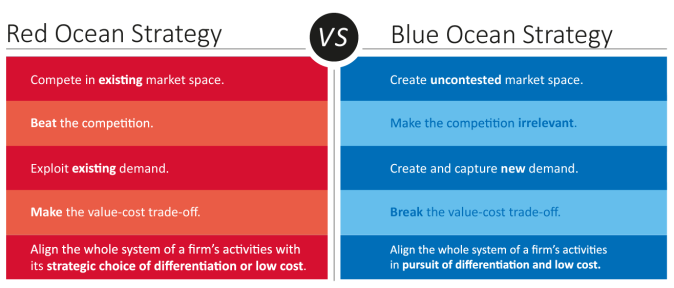 Red-Ocean-vs-Blue-Ocean-Strategy